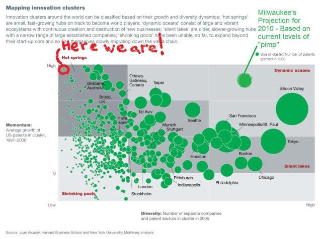 Innovation Map MKE