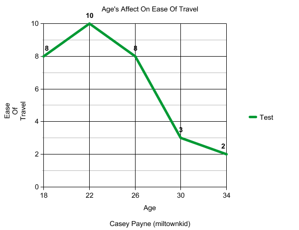 Travel Graph